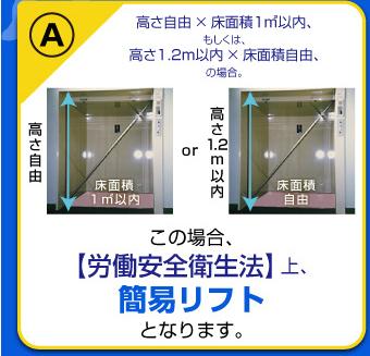 高さ自由×床面積1m2以内、もしくは高さ1.2m以内×床面積自由の場合、【労働安全衛生法】上、簡易リフトとなります。