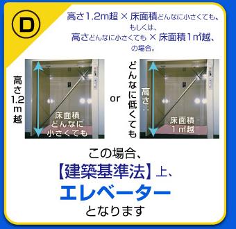 高さ1.2m超×床面積どんなに小さくても、もしくは高さどんなに小さくても×床面積1m2超の場合、【建築基準法】上、エレベーターとなります。